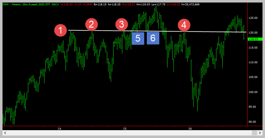 IWM Weekly With Old Support Broken - Trading Coach - Learn To Trade