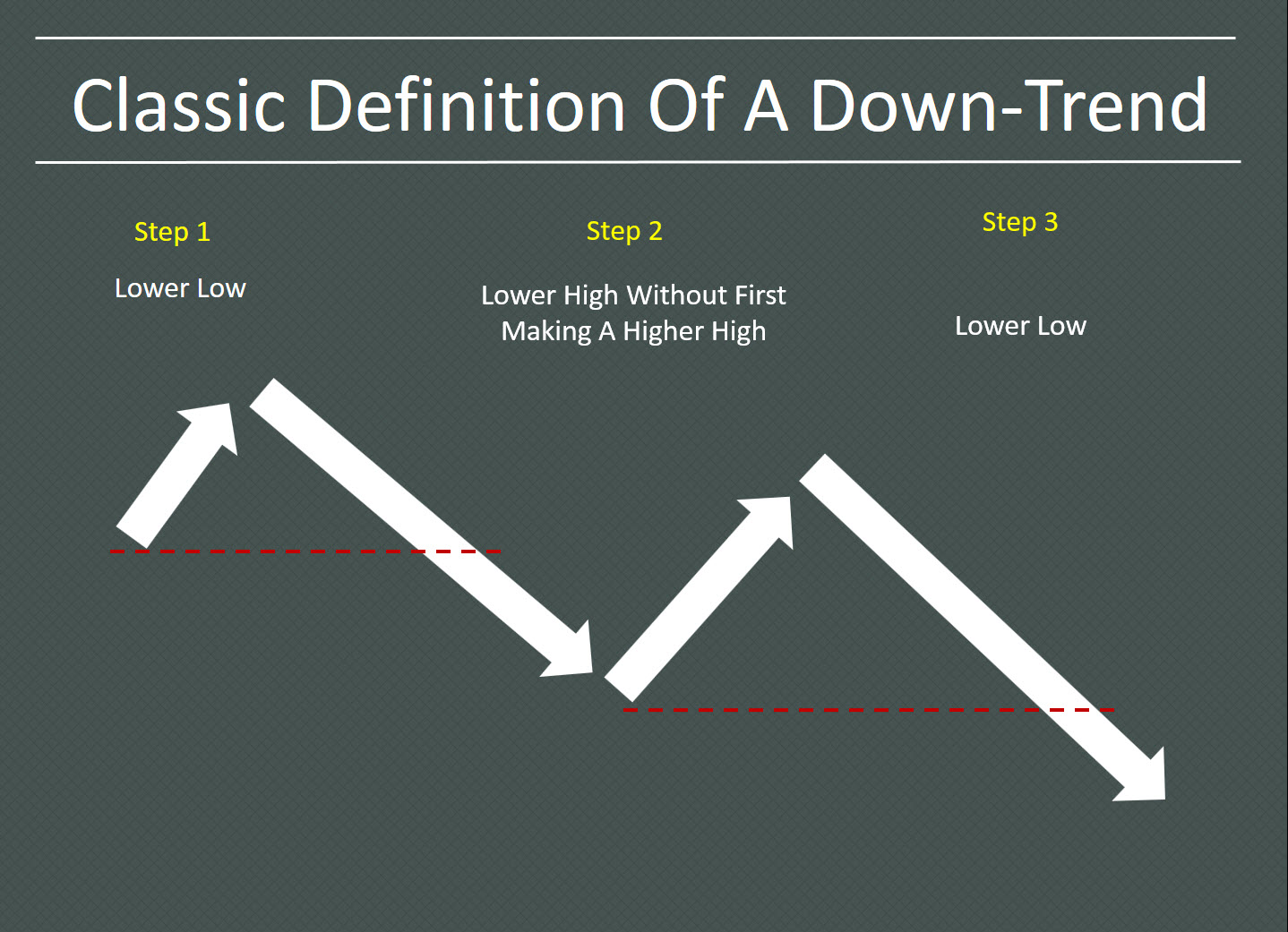 Classic Definition Of A Downtrend - Learn To Trade In 30 Days Email Series - Trader Coaching and Mentoring