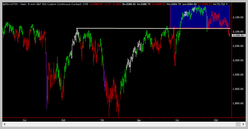 ES Break from sideways line - Trading Coach - Learn To Trade