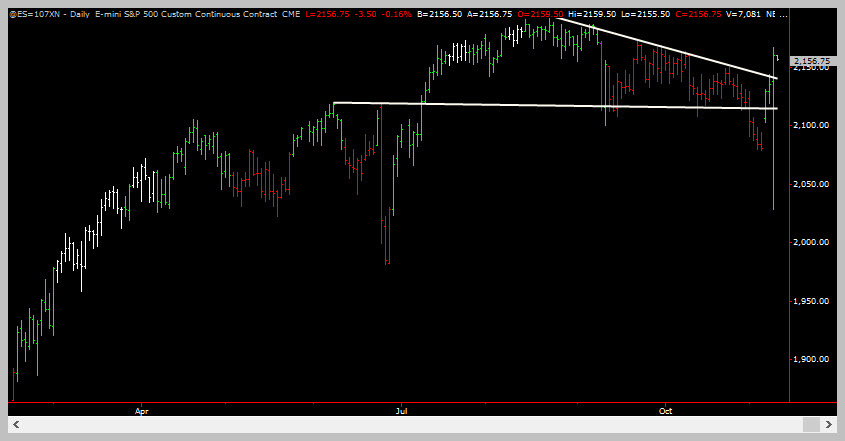 ES Daily Break Out - Trading Coach - Learn To Trade