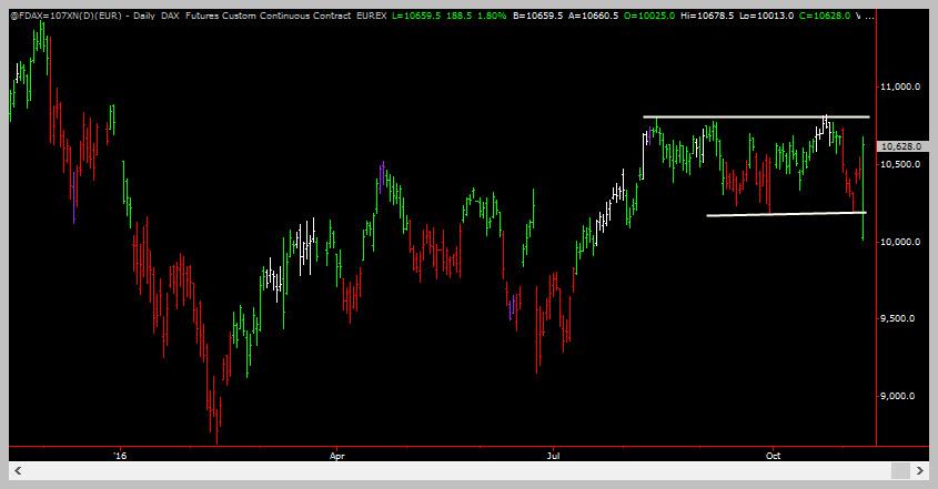 FDAX False Breakdown - Trading Coach - Learn To Trade