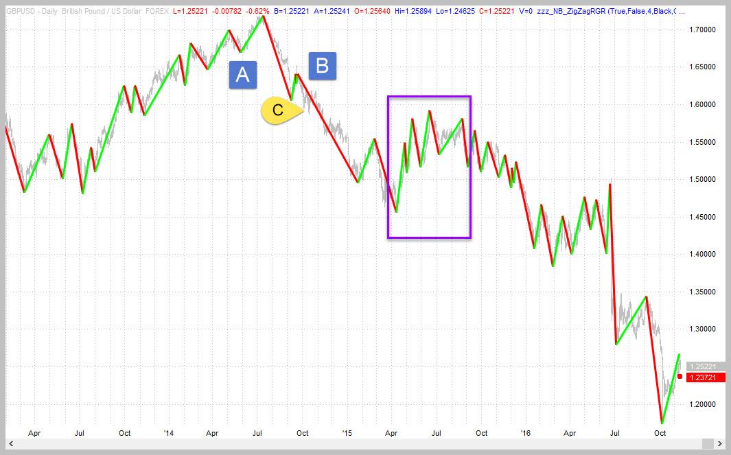 GBPUSD (Forex) Trend Reversal