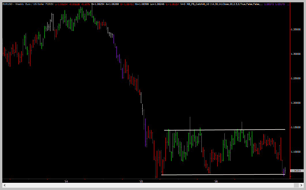 Consolidation Example #2 - Parallel Trend Lines - Trading Coach - Learn To Trade