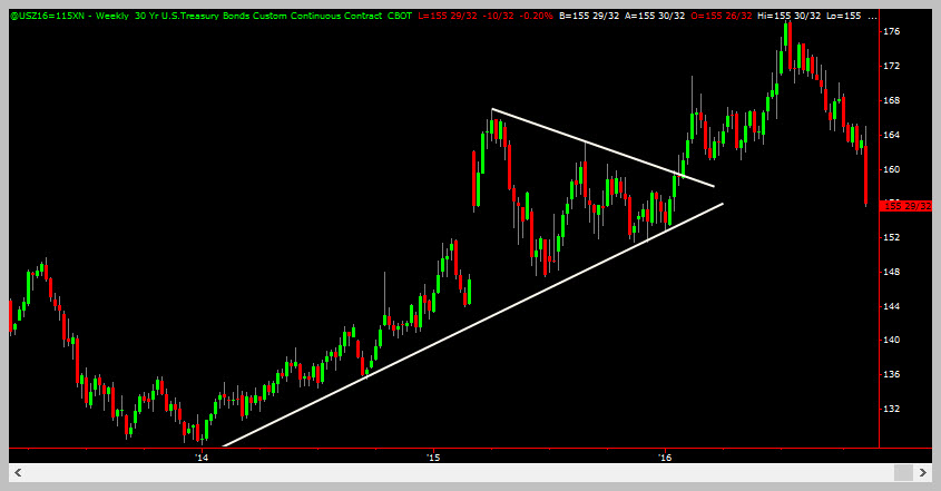 30 Year Bonds (ZB) At Support - Trading Coach - Learn To Trade
